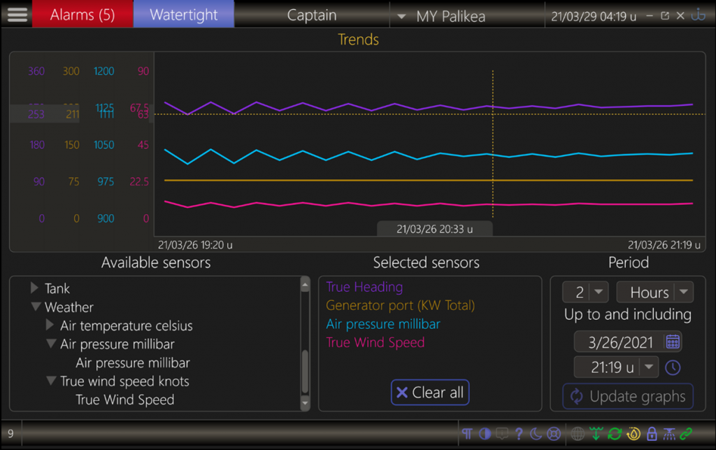 UI-X2 trend page